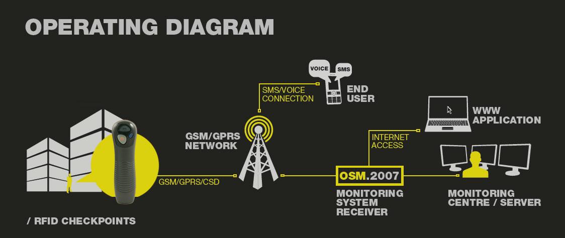 Operating diagram of ACTIVE GUARD